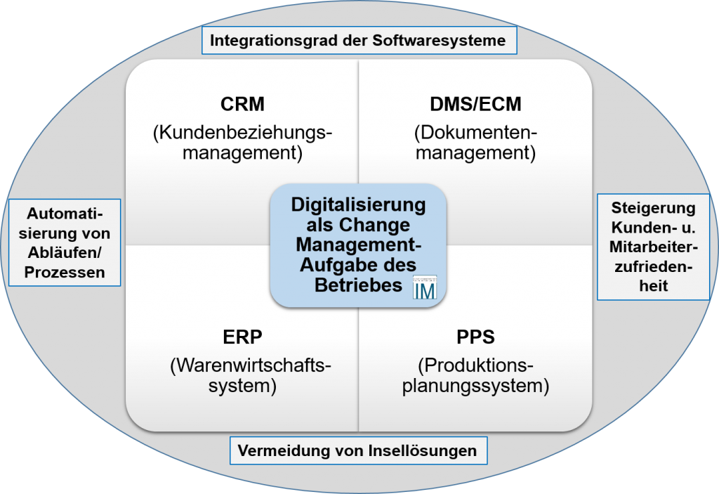 Mögliche Aufgabenbereiche Digitale Transformation. Quelle: INNOVATIVE MANAGEMENT 2017