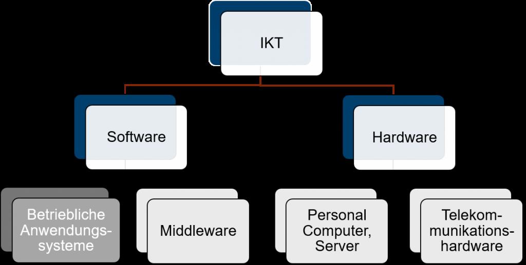 Softwareauswahl: Auswirkungen auf andere Bereiche