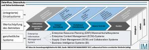 Softwareauswahl/Digitalisierung planen